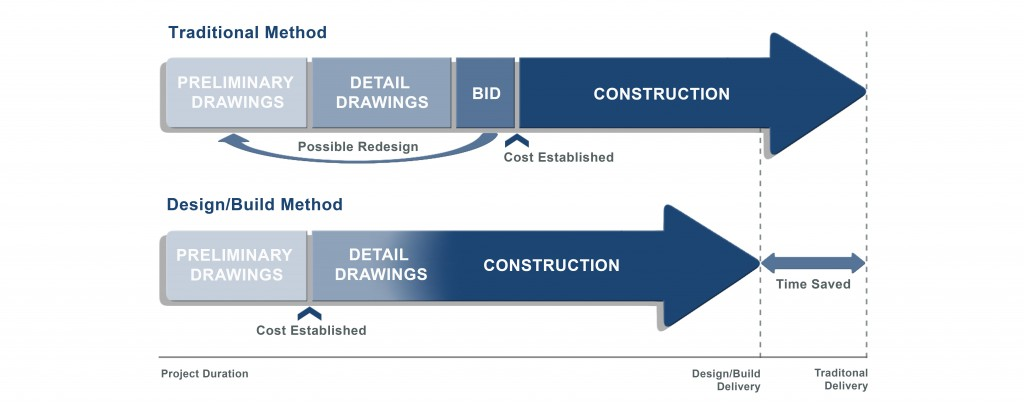 design and construction of a dynamic